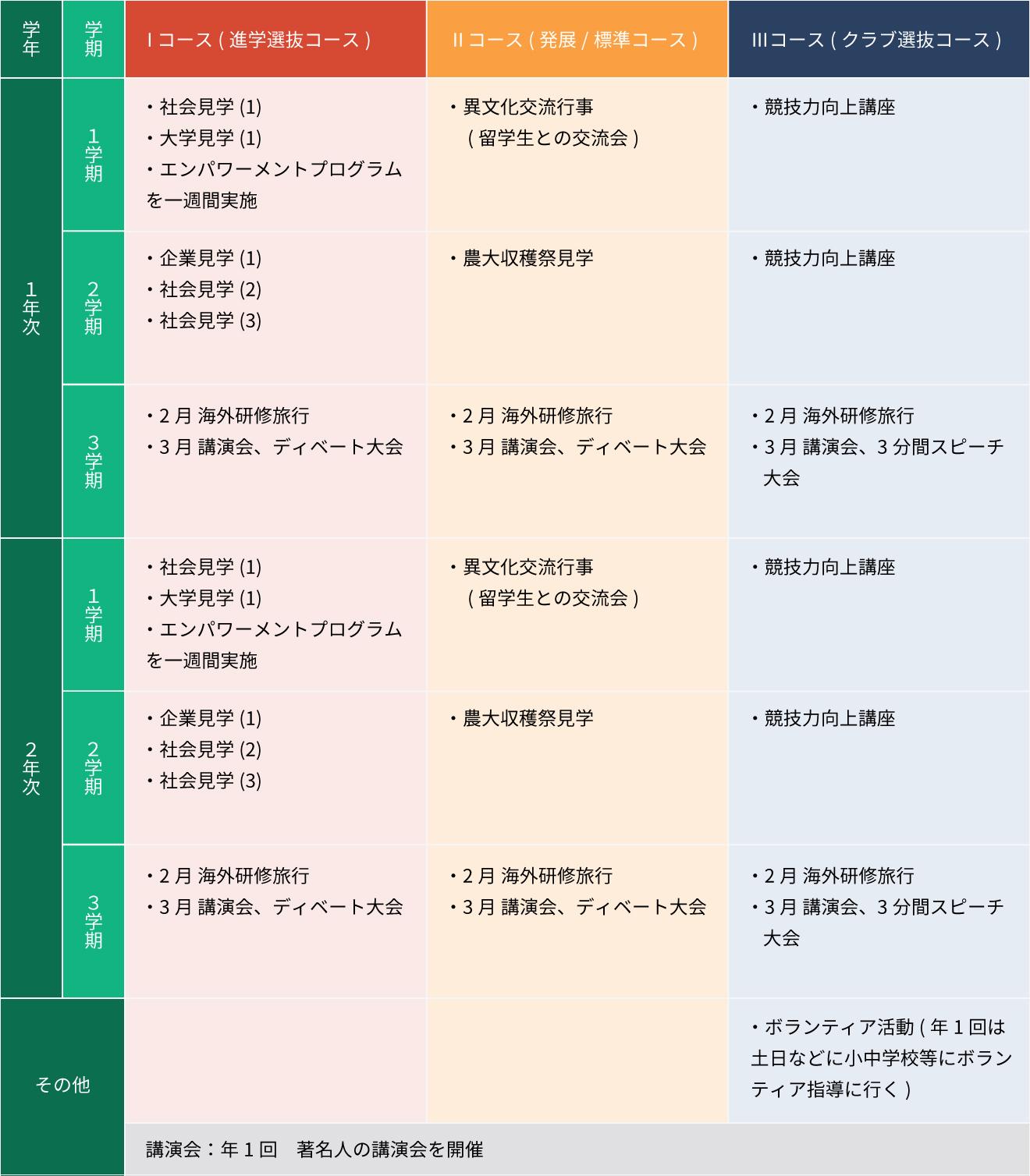 総合学習プログラム